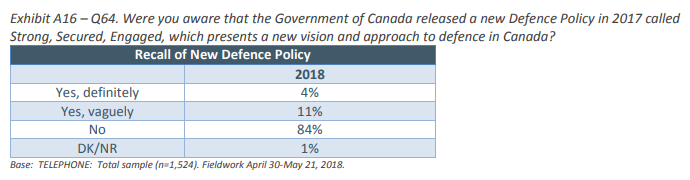 Awareness of Canada's defence policy