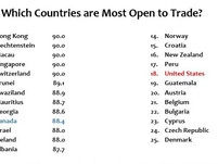 Is the United States the 'Freest Trader in the World'?