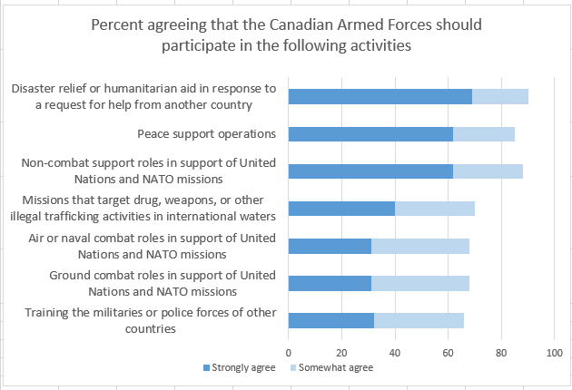 Percent agreeing that the CAF should participate in the following activities