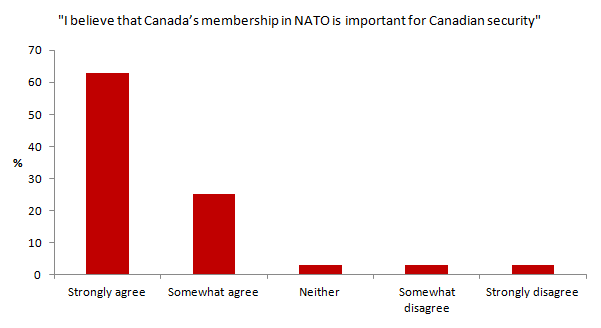 Support for Canada's membership in NATO