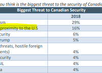 Six Takeaways from the Defence Department's Latest Poll of Canadians