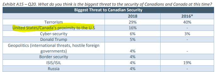 What is the biggest threat to Canadian security?