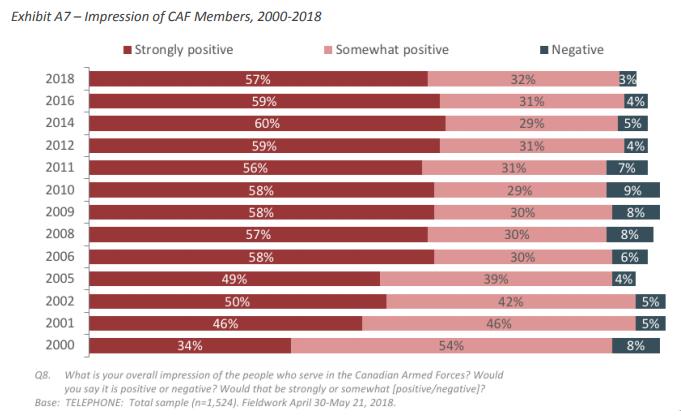 Positive attitudes towards the Canadian military
