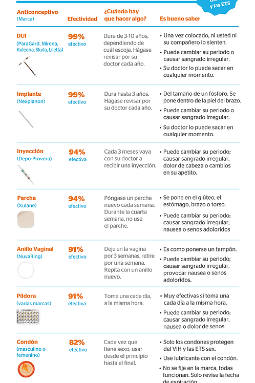 Quick Guide to Birth Control Rack Card (Spanish)