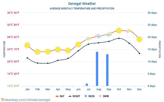 senegal-meteo-average-weather.png