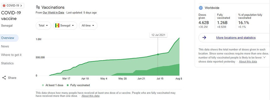 COVID in Senegal vaccination rates.JPG