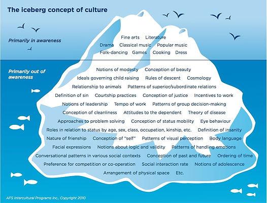 cultural iceburg, cultural training