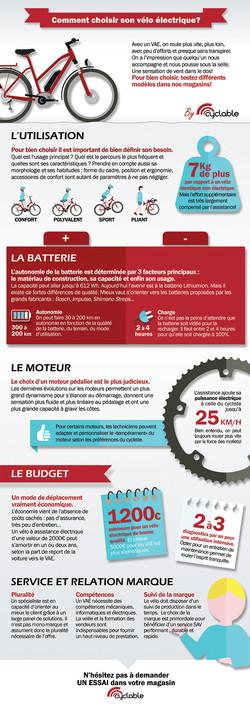 Choix du vélo électrique