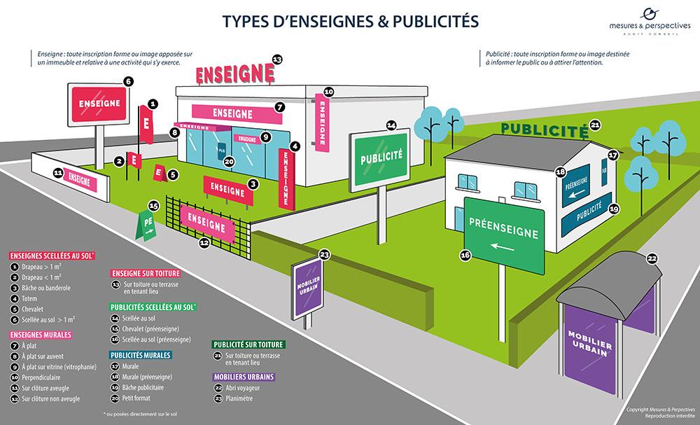 Infographies Enseignes Publicités
