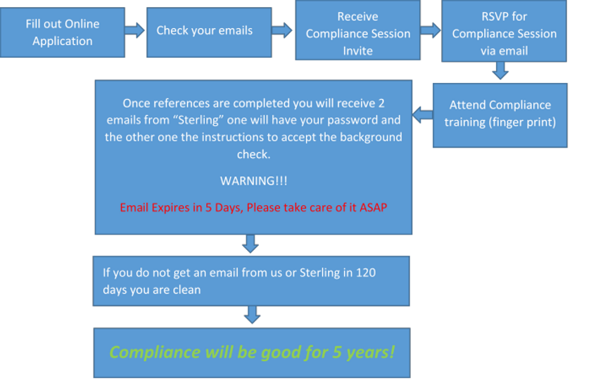 ComplianceFlowChart.png