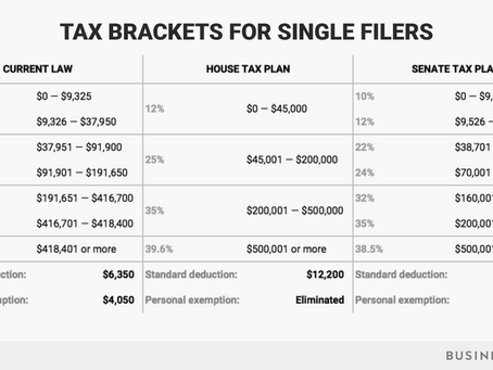 How your tax bracket could change in 2018 under Trump's tax plan, in 2 charts