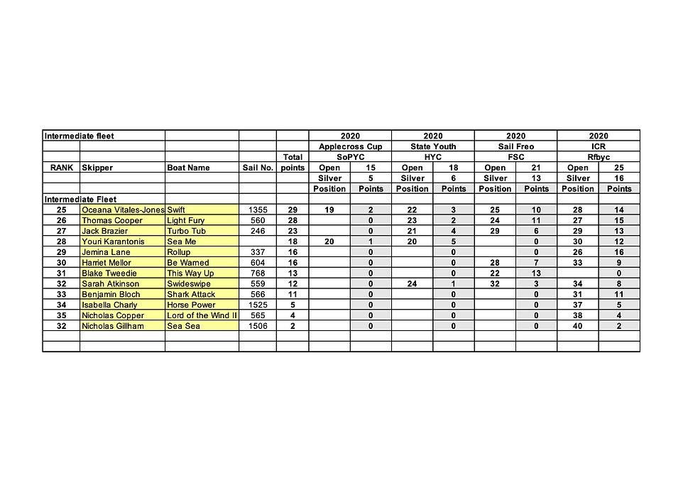 2020-12 WAIODA Rankings Intermediate.jpg