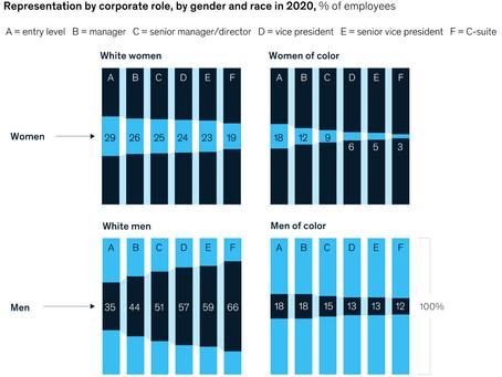 """The 'broken rung' is still holding women back"" Women in Workplace"