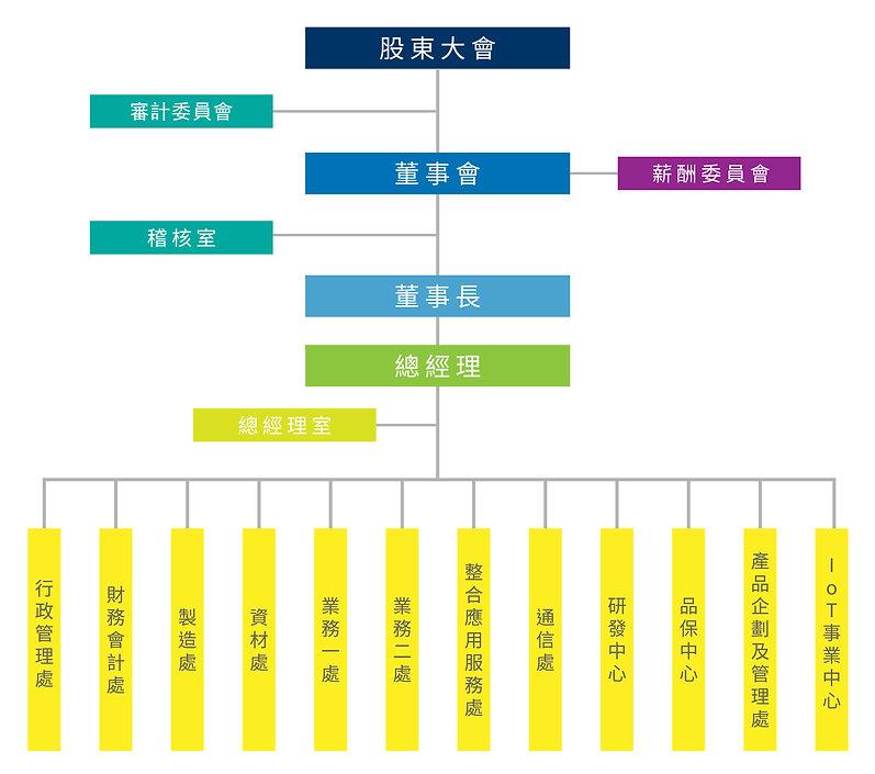 達運光電組織圖 2002-May.jpg