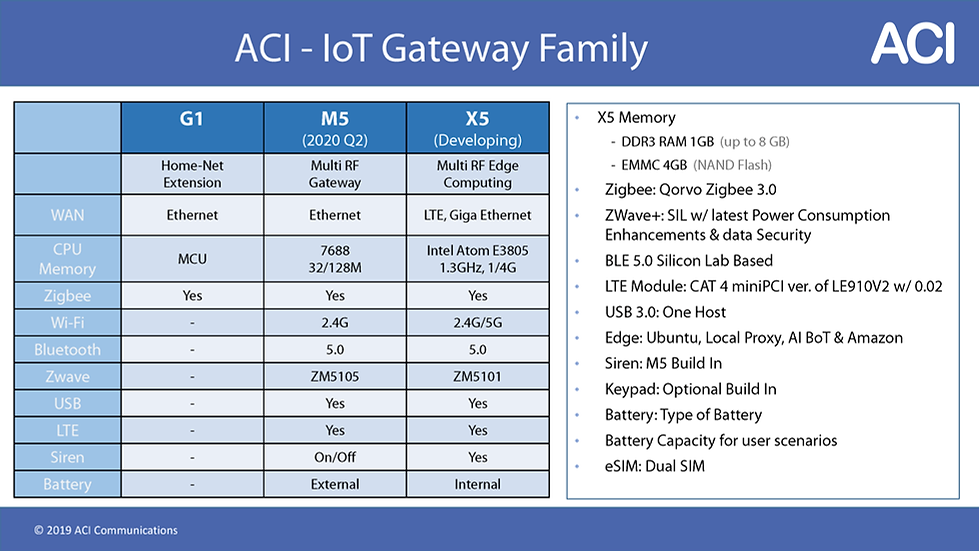 ACI - IoT Technologies & Apps_ALL_201912