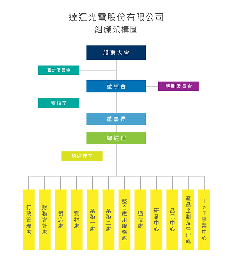 達運光電組織架構圖 2002-12.png