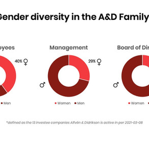 Update on gender diversity in the A&D family