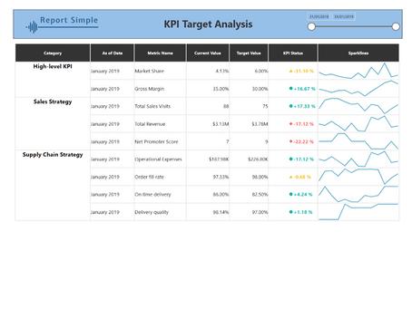 KPI Dashboard in Power BI