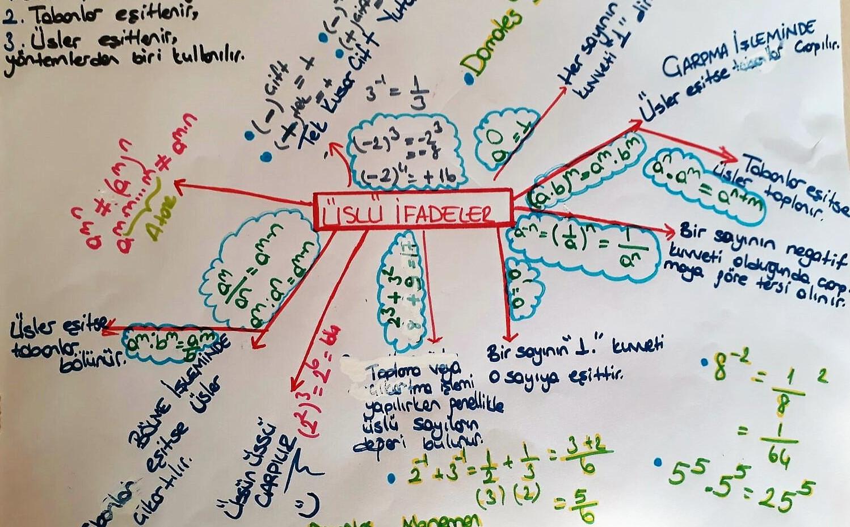 Matematik Beyin Haritası