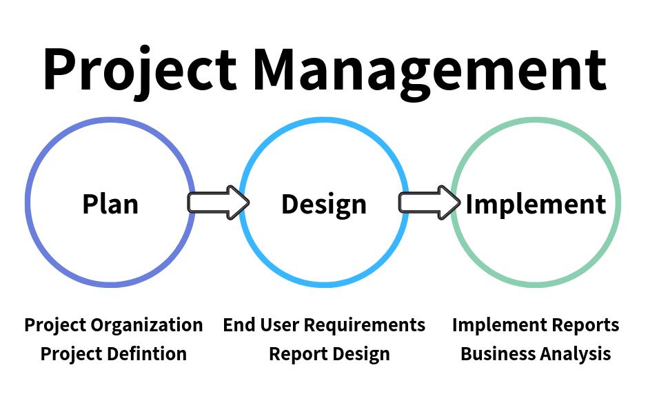 Project Management Progression, plan, design, implement