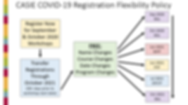 Flexible Registration Policy COVID-19