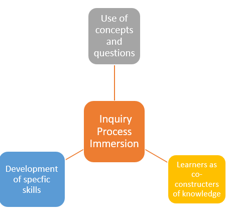 Inquiry Series, Pt 2: What Could a Community of Inquiry Look Like?