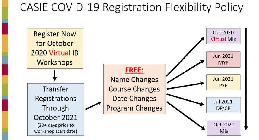 UPDATED COVID-19 Flexibilty Graphic for