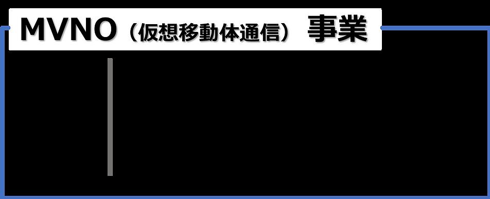 HP_MVNO仮想移動体通信事業.png