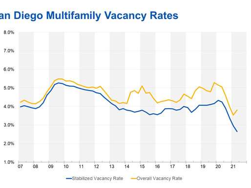 San Diego Multifamily Market Sees Stabilized Vacancies Fall to Record Low
