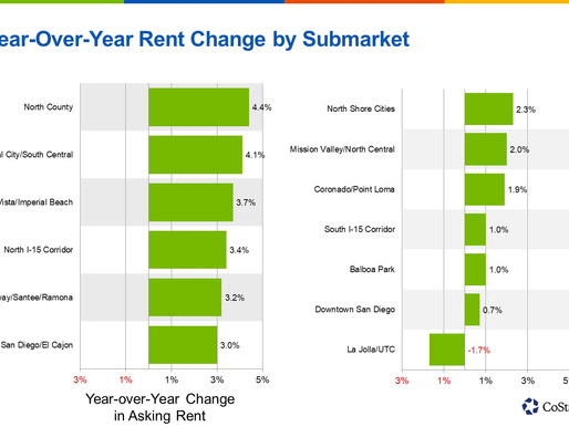 Suburban Areas Are Driving San Diego Apartment Rent Growth