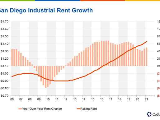 Newer, Larger Industrial Facilities Are Driving San Diego Rent Growth