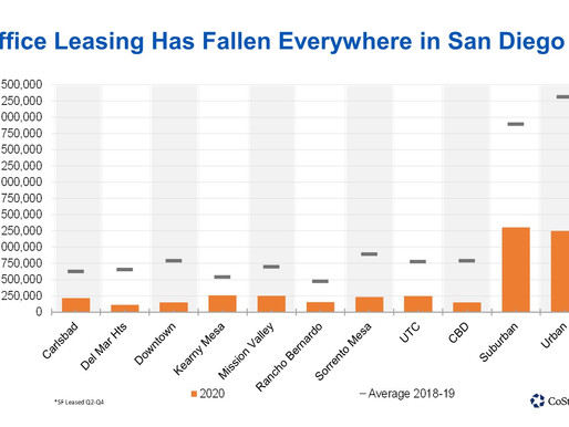 Few Areas of San Diego Were Spared From the Decline in Office Leasing Between April and December