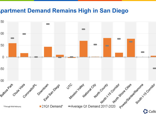 No End in Sight to San Diego's Run of Strong Apartment Demand