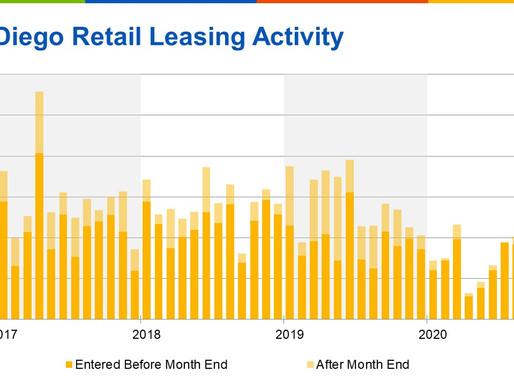 San Diego Retail Market Has Fallen on Hard Times