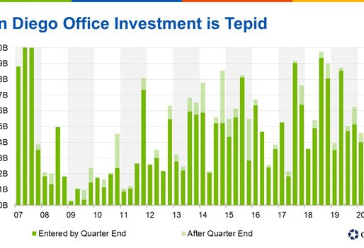 Office Investment Remains Lukewarm in San Diego