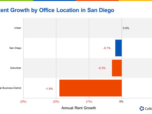 Overall Office Rents Have Yet To Fall in San Diego's Urban Areas