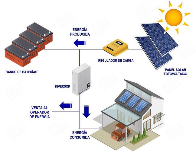 ESQUEMA DE ENERGIA SOLAR ISM.jpg