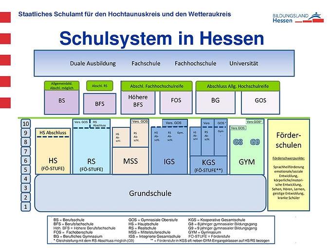 Schulsystem+in+Hessen+Förder-schulen+G8+