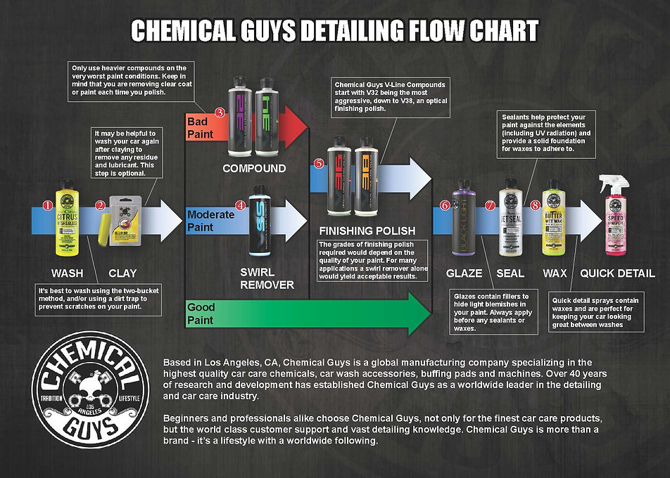 Chemcial Guys Detailing Flow Chart