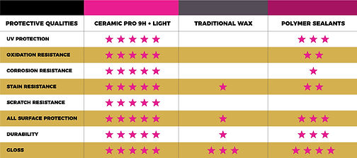 uv protection scratch resistance paint protection