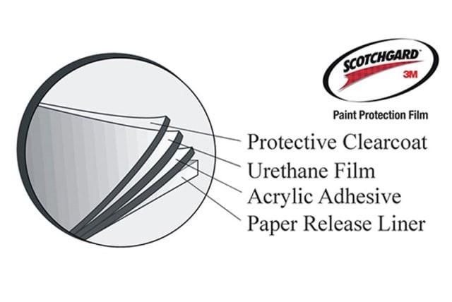 Scotchguard Paint Protection Film