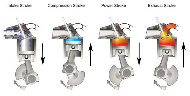 Engine Combustion Process