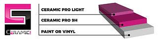 ceramic pro layers 9h light vinyl