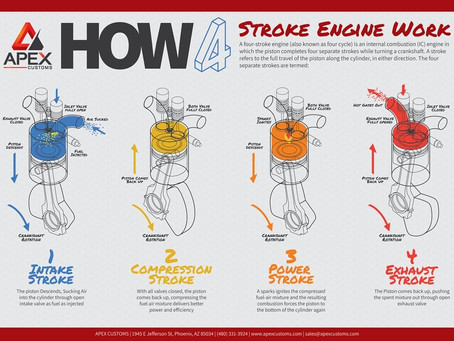 How the Combustion Engine Works (and why it matters)