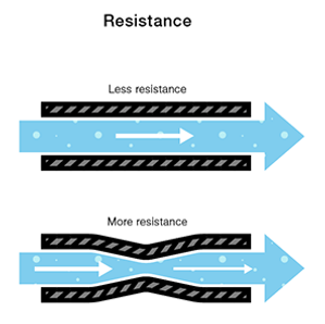 Car Audio Electrical Resistance