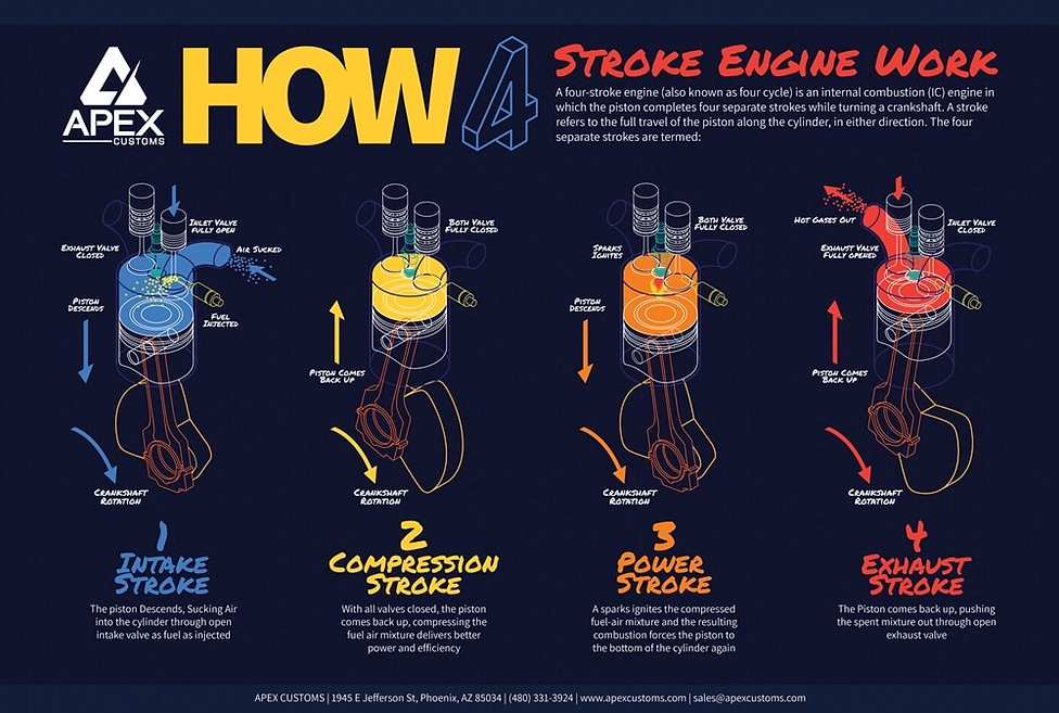 How 4 Stroke Engines Work Infographic