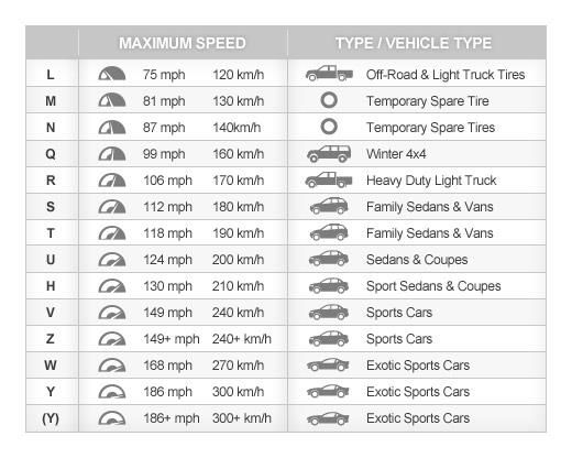 Tire Speed Ratings