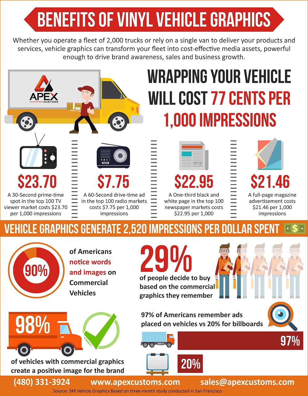 Benefits of Vehicle Vinyl Graphics Infographic