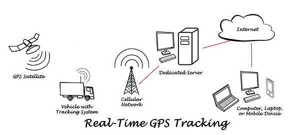 Real Time GPS Tracking