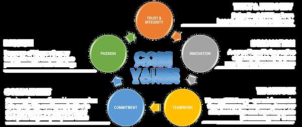 Core Values White.png